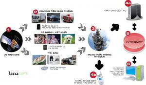 Quản lý phương tiện hiệu quả nhờ thiết bị định vị